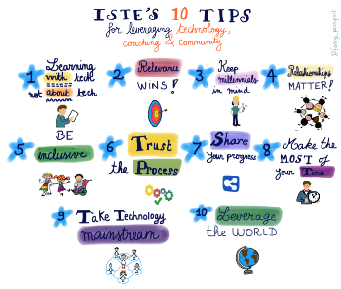 istes-10-tips-for-leveraging-tech-coaching-and-communities-1